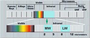 spettroluce